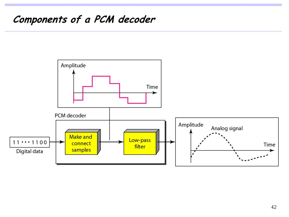 Components of a PCM decoder