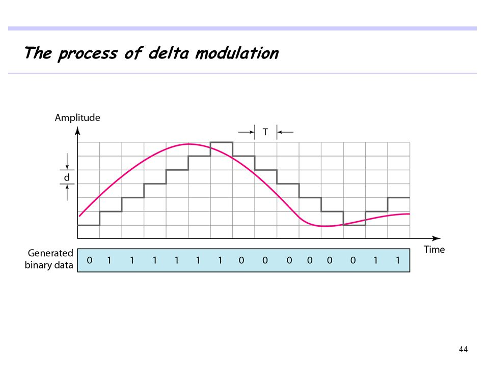 The process of delta modulation