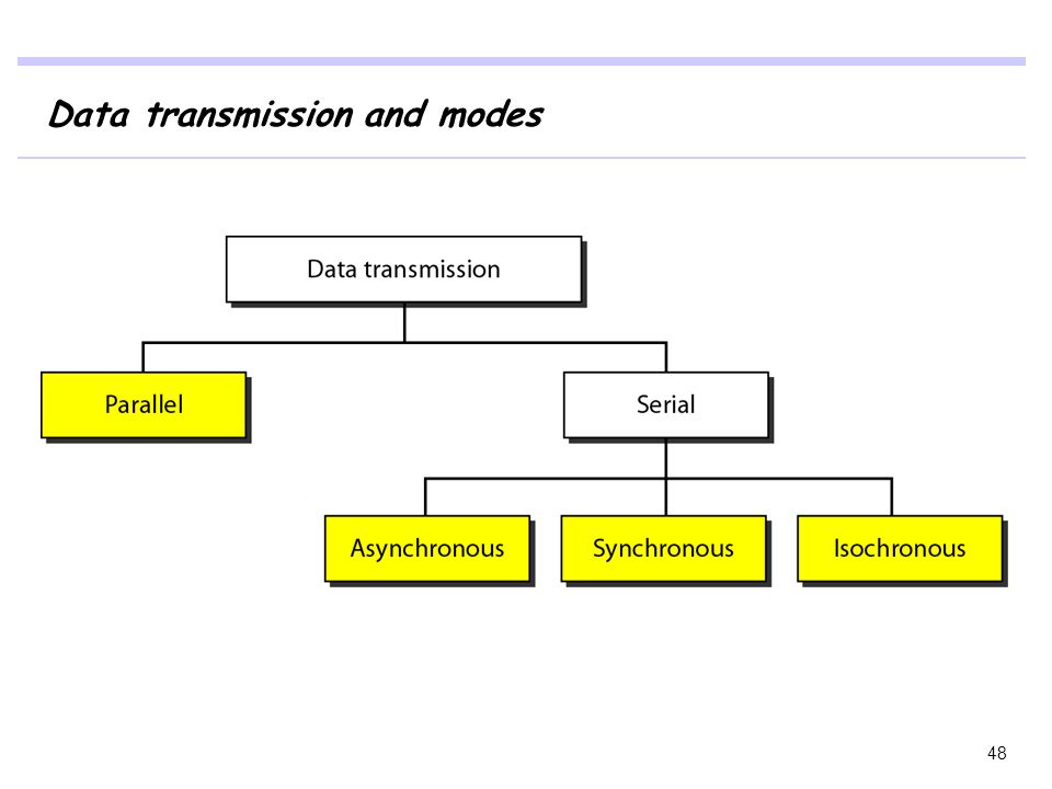 Data transmission and modes
