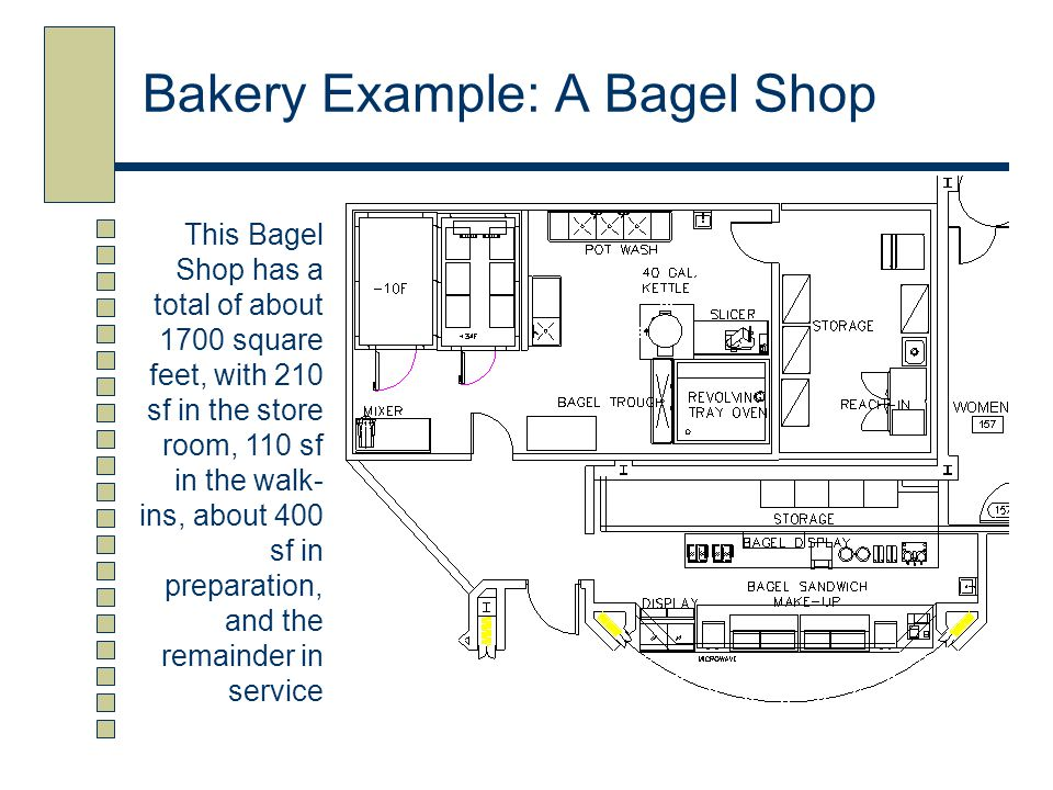 Bakery Example: A Bagel Shop