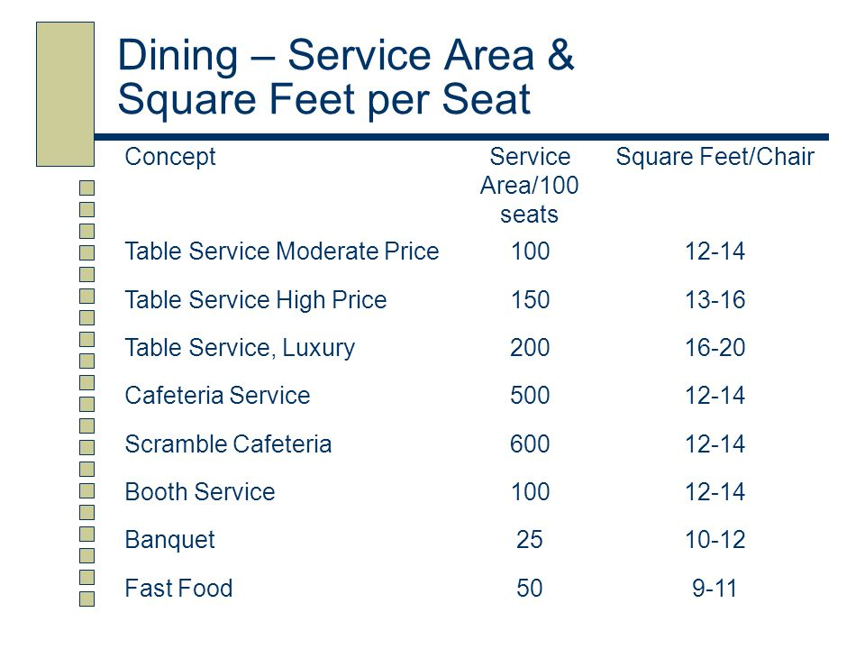 Dining – Service Area & Square Feet per Seat