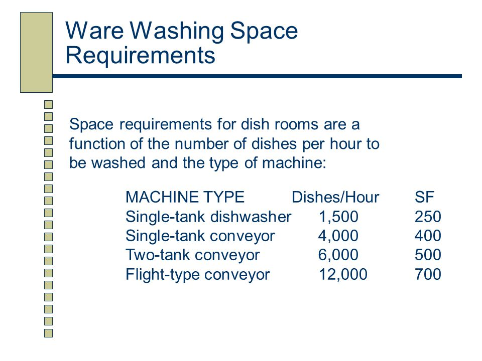 Ware Washing Space Requirements