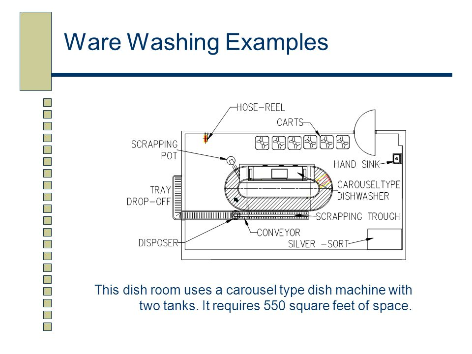 Ware Washing Examples This dish room uses a carousel type dish machine with two tanks.