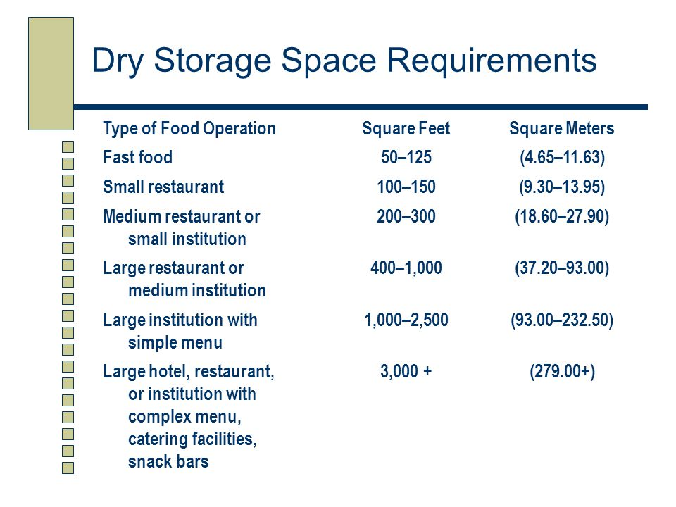 Dry Storage Space Requirements
