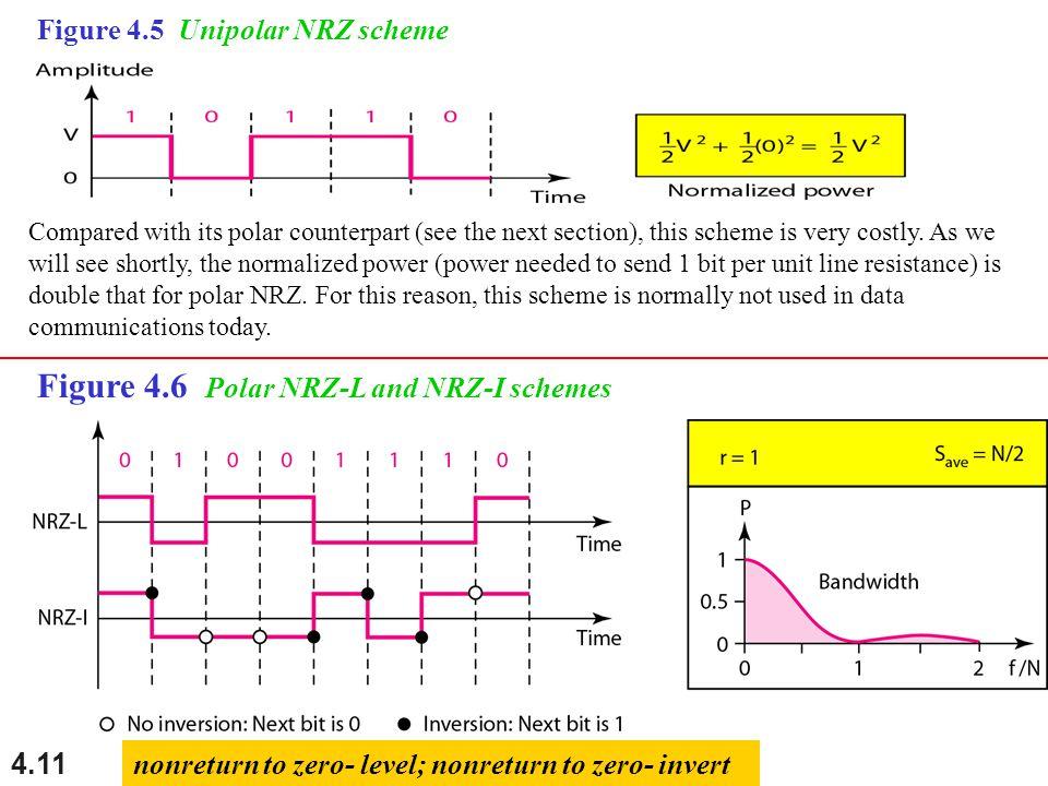 Figure 4.6 Polar NRZ-L and NRZ-I schemes