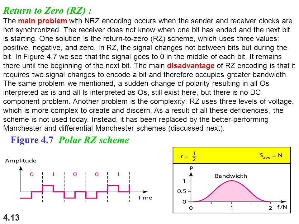 Return to Zero (RZ) : Figure 4.7 Polar RZ scheme