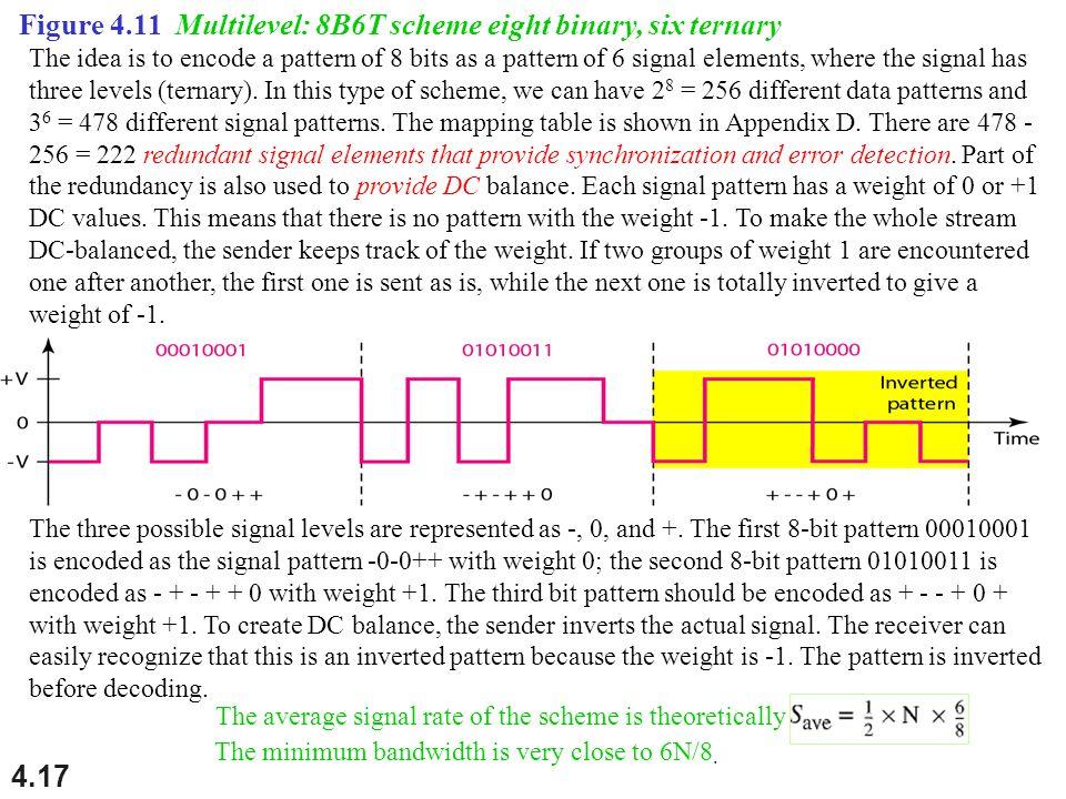 Figure 4.11 Multilevel: 8B6T scheme eight binary, six ternary
