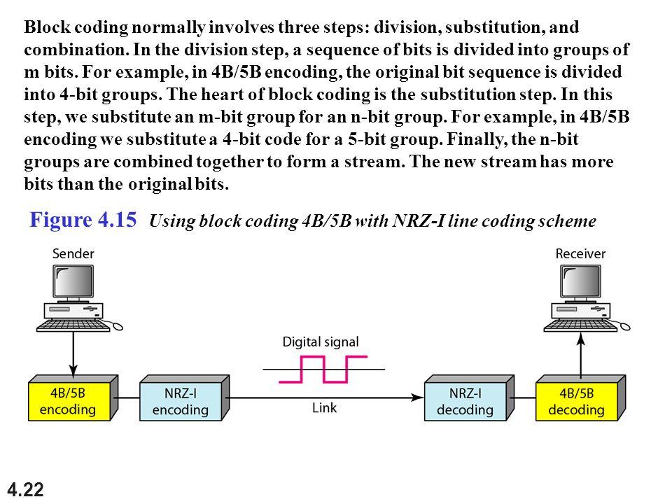 Figure 4.15 Using block coding 4B/5B with NRZ-I line coding scheme