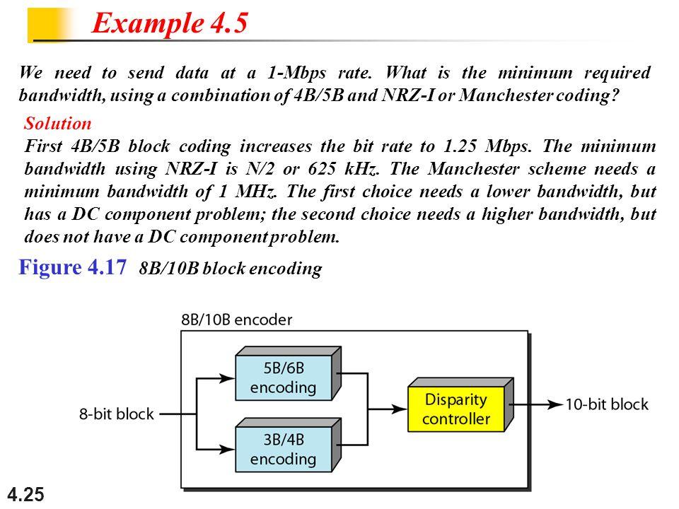 Example 4.5 Figure 4.17 8B/10B block encoding