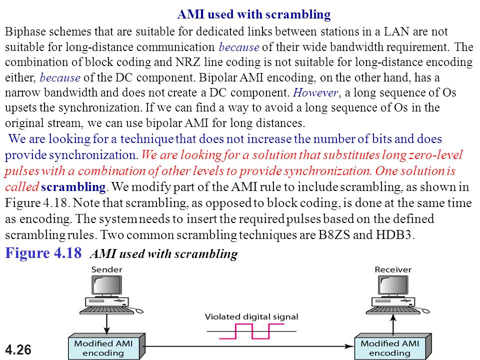 Figure 4.18 AMI used with scrambling