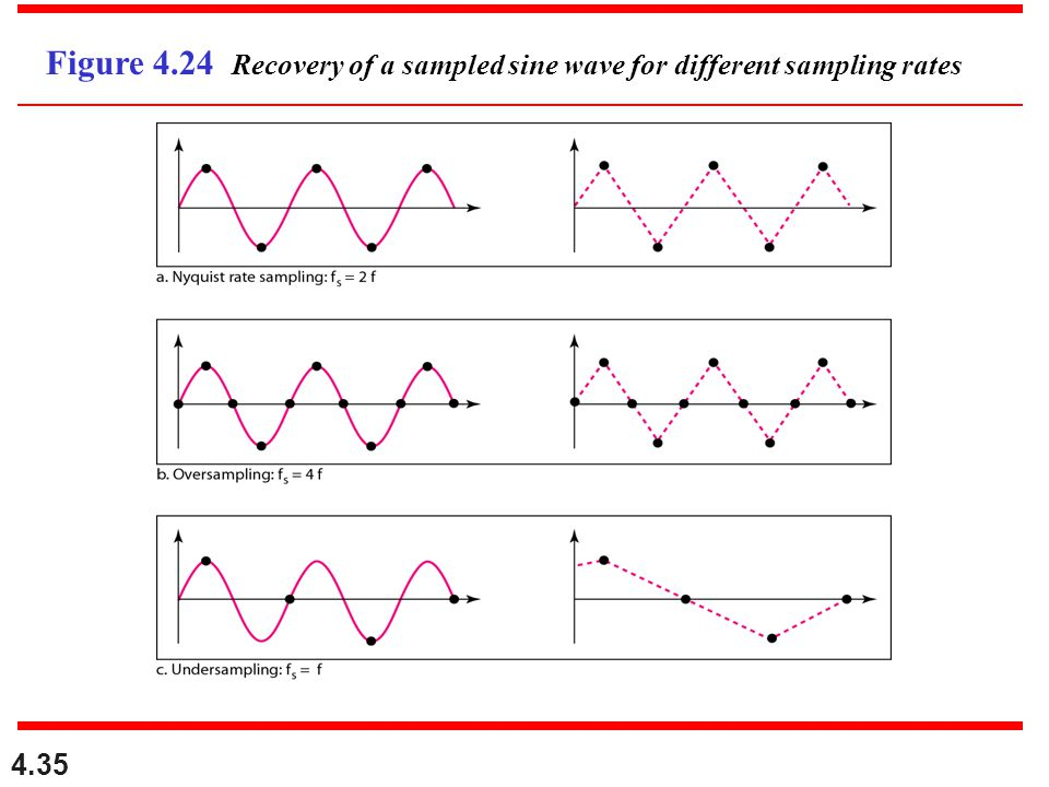 Figure 4.24 Recovery of a sampled sine wave for different sampling rates