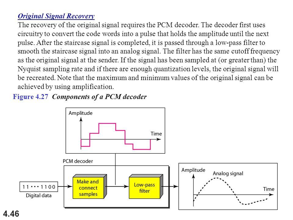 Original Signal Recovery
