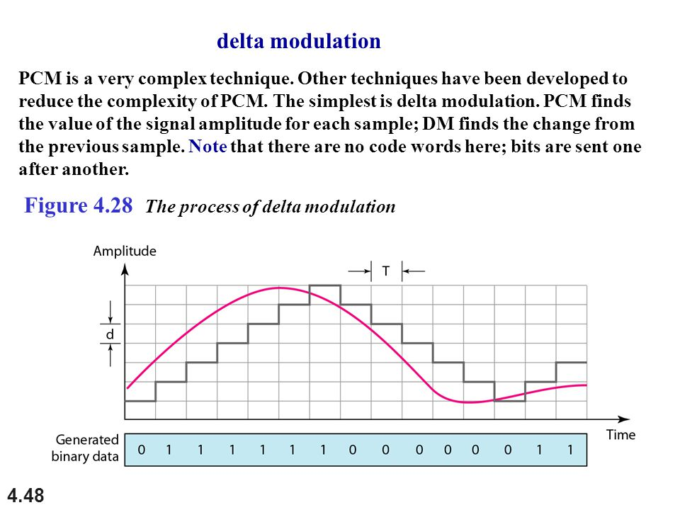 Figure 4.28 The process of delta modulation