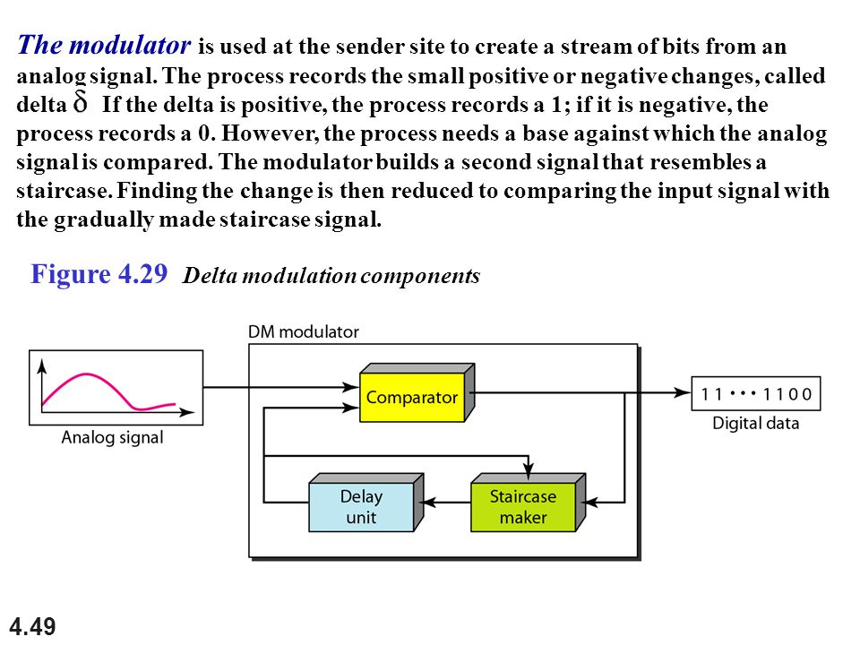 The modulator is used at the sender site to create a stream of bits from an analog signal. The process records the small positive or negative changes, called delta If the delta is positive, the process records a 1; if it is negative, the process records a 0. However, the process needs a base against which the analog signal is compared. The modulator builds a second signal that resembles a staircase. Finding the change is then reduced to comparing the input signal with the gradually made staircase signal.