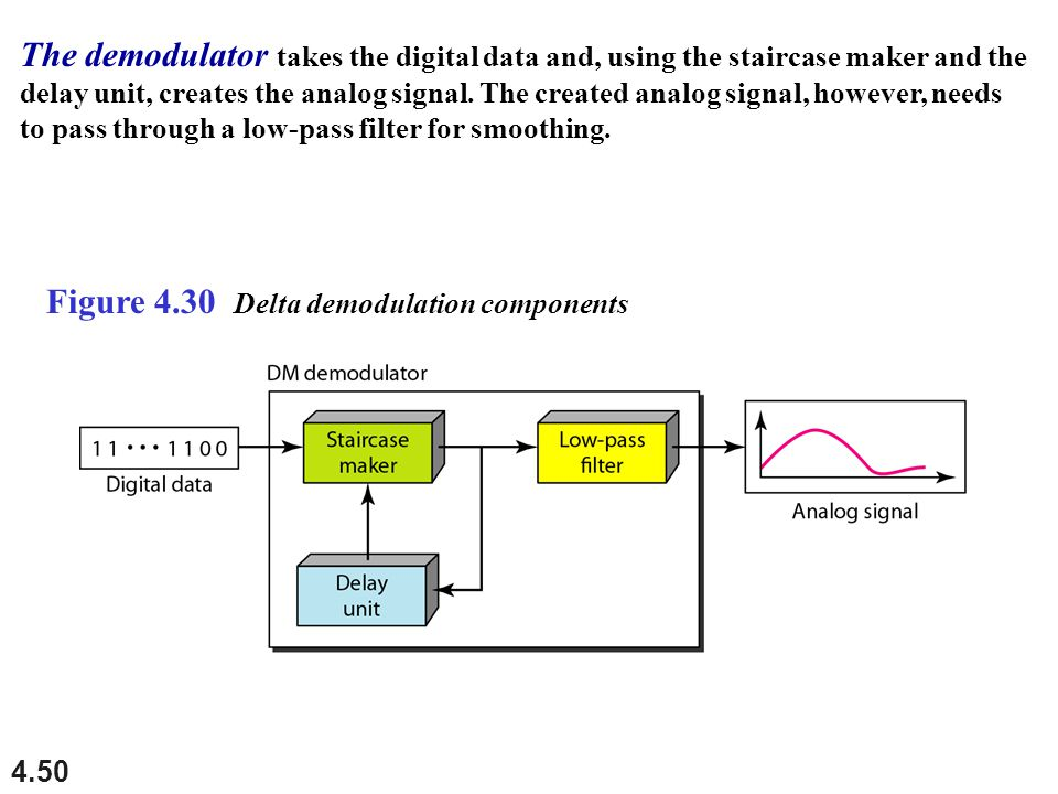The demodulator takes the digital data and, using the staircase maker and the delay unit, creates the analog signal. The created analog signal, however, needs to pass through a low-pass filter for smoothing.