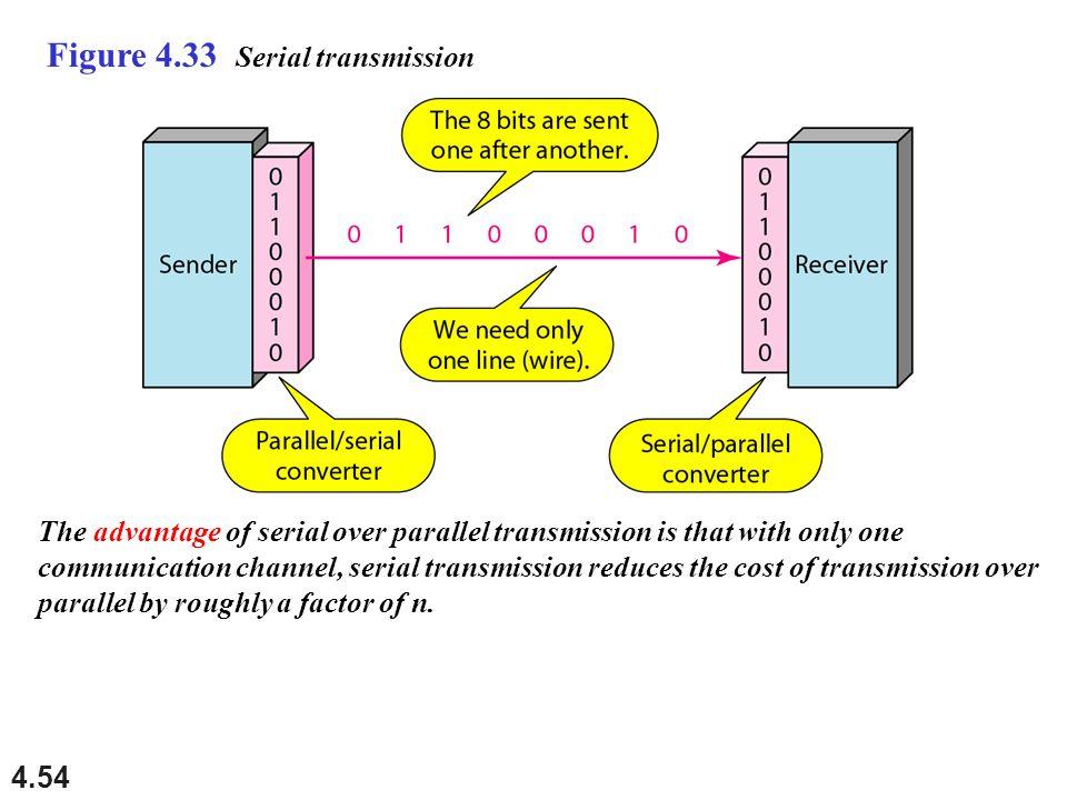 Figure 4.33 Serial transmission