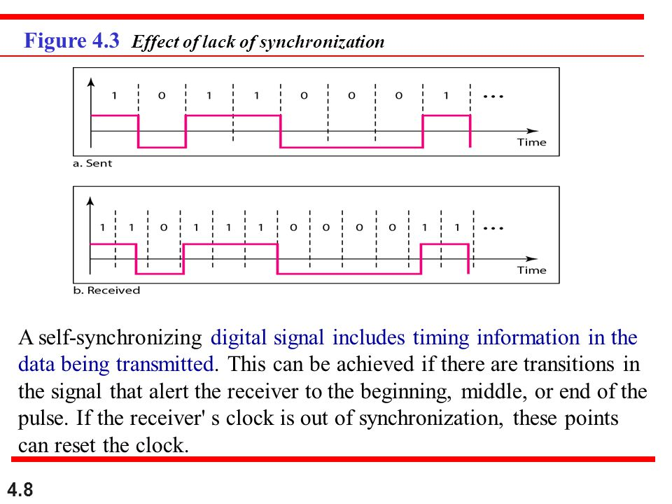 Figure 4.3 Effect of lack of synchronization