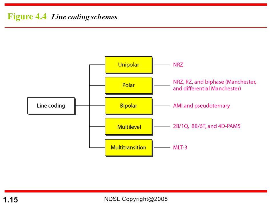 Figure 4.4 Line coding schemes