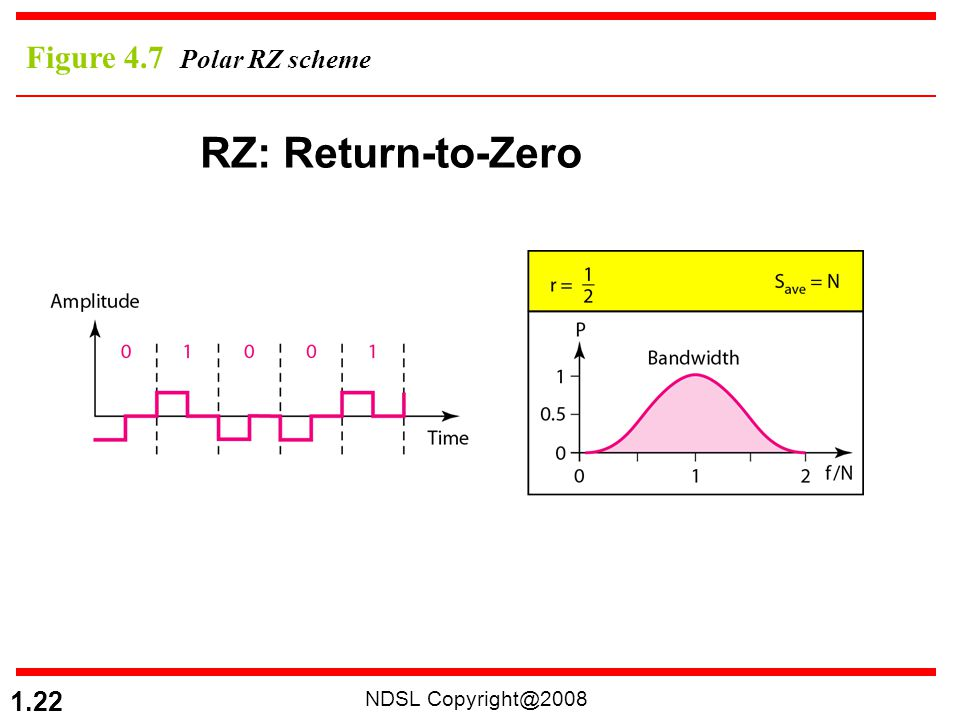 Figure 4.7 Polar RZ scheme RZ: Return-to-Zero NDSL Copyright@2008