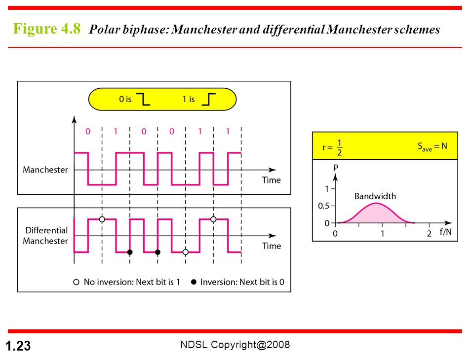 Figure 4.8 Polar biphase: Manchester and differential Manchester schemes