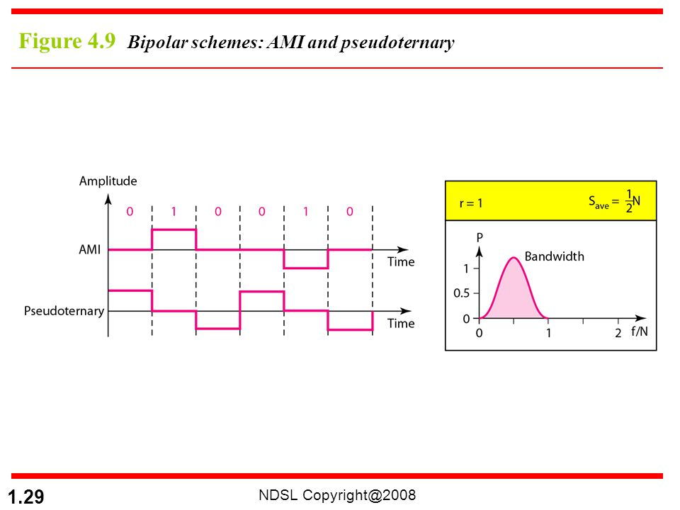 Figure 4.9 Bipolar schemes: AMI and pseudoternary