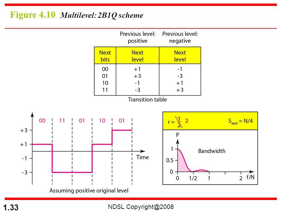 Figure 4.10 Multilevel: 2B1Q scheme