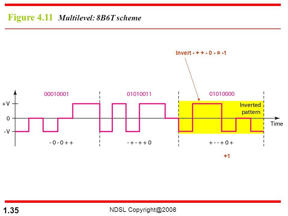 Figure 4.11 Multilevel: 8B6T scheme