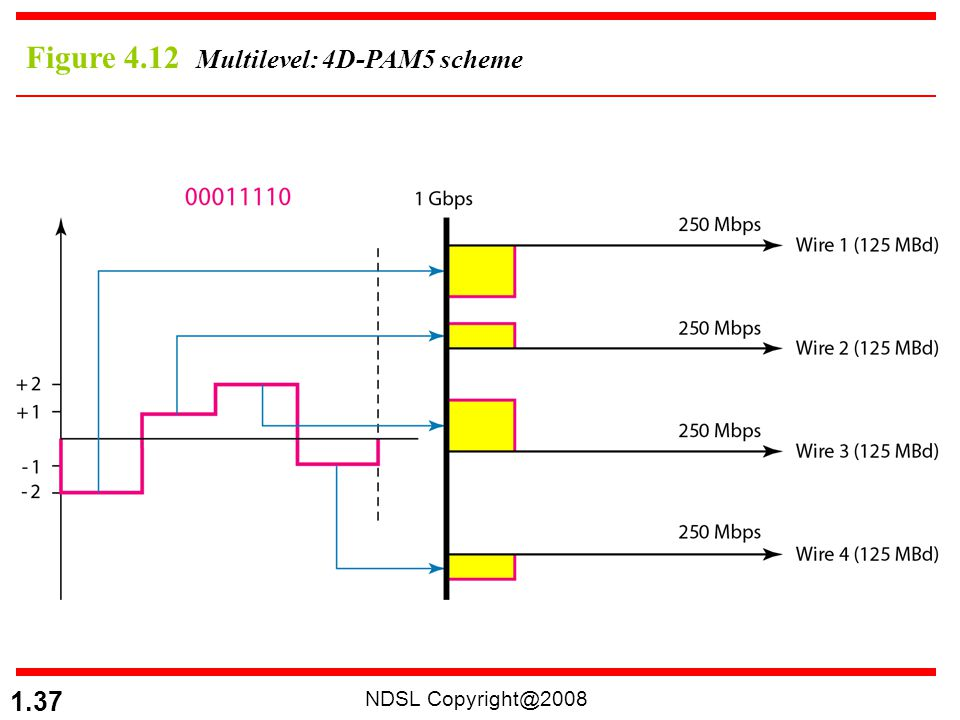 Figure 4.12 Multilevel: 4D-PAM5 scheme
