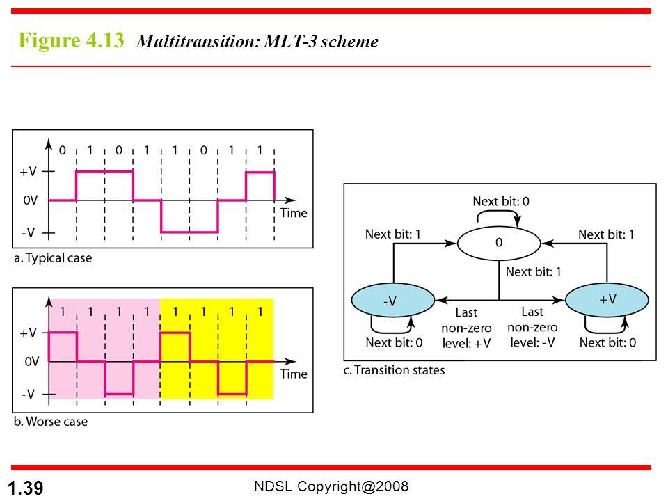 Figure 4.13 Multitransition: MLT-3 scheme