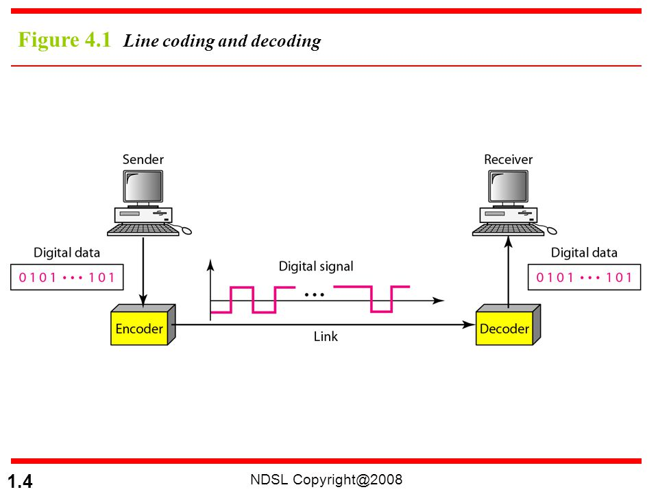 Figure 4.1 Line coding and decoding