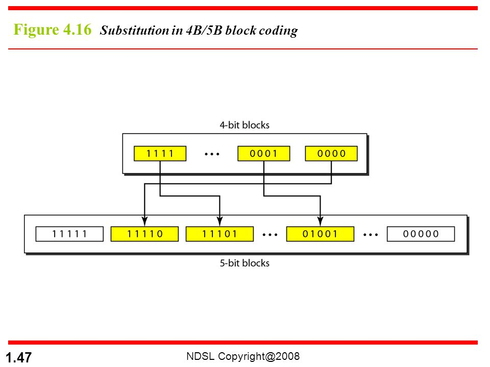 Figure 4.16 Substitution in 4B/5B block coding