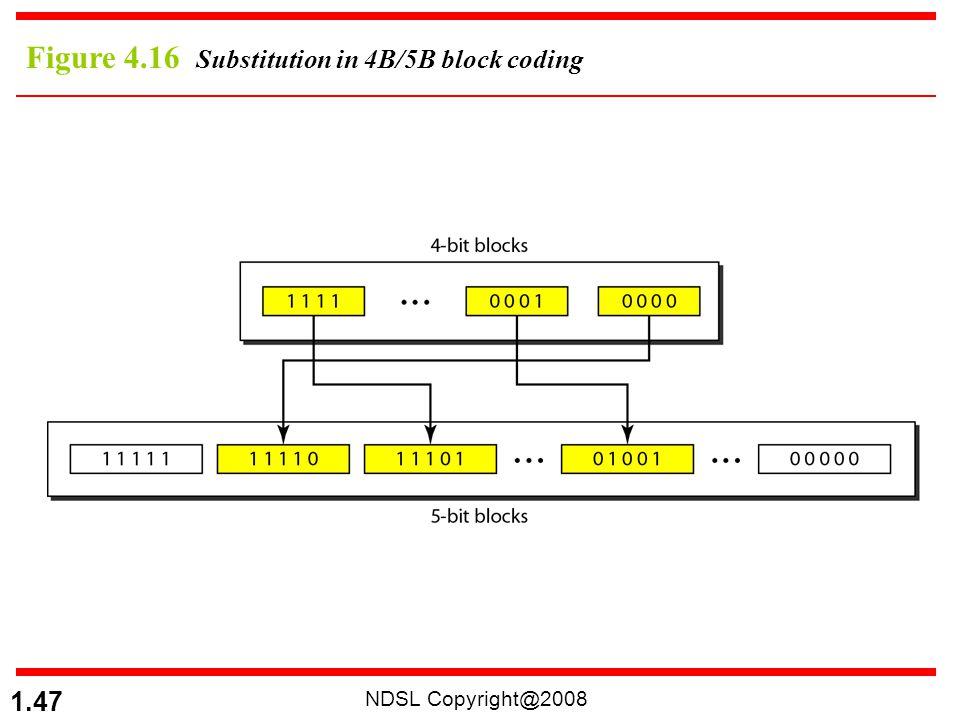 Figure 4.16 Substitution in 4B/5B block coding