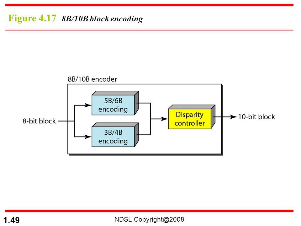 Figure 4.17 8B/10B block encoding