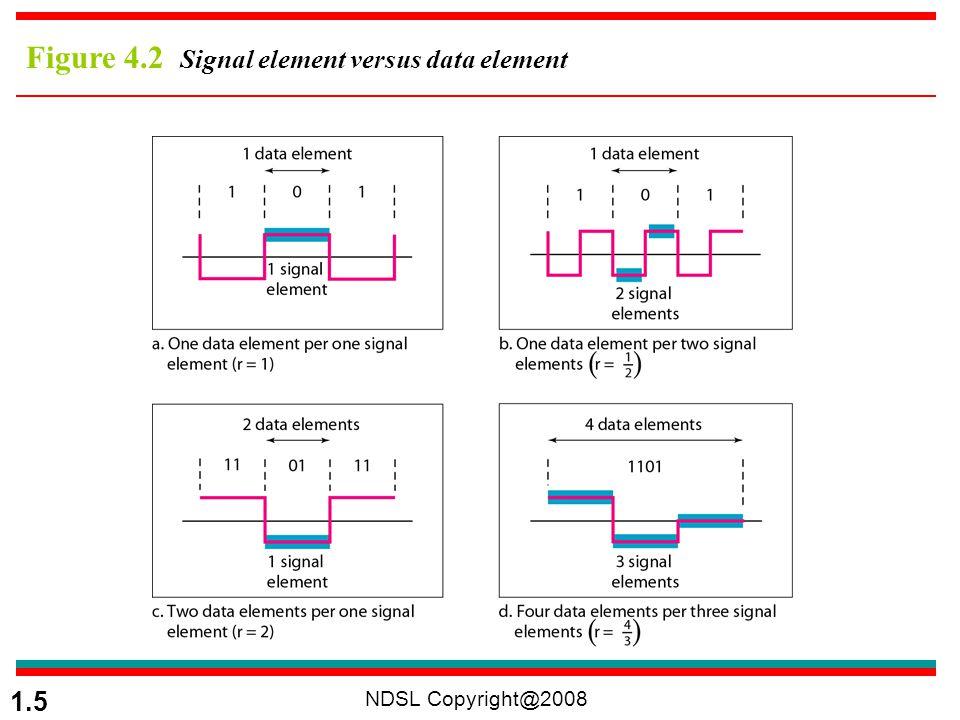 Figure 4.2 Signal element versus data element