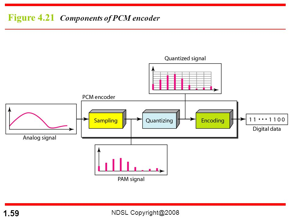 Figure 4.21 Components of PCM encoder