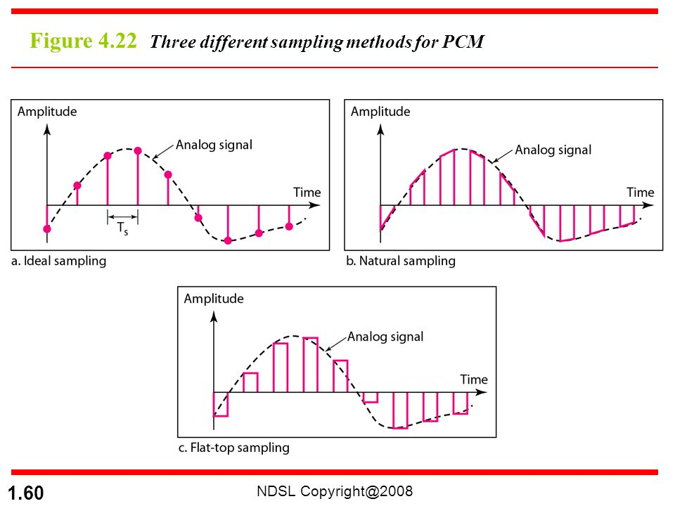 Figure 4.22 Three different sampling methods for PCM