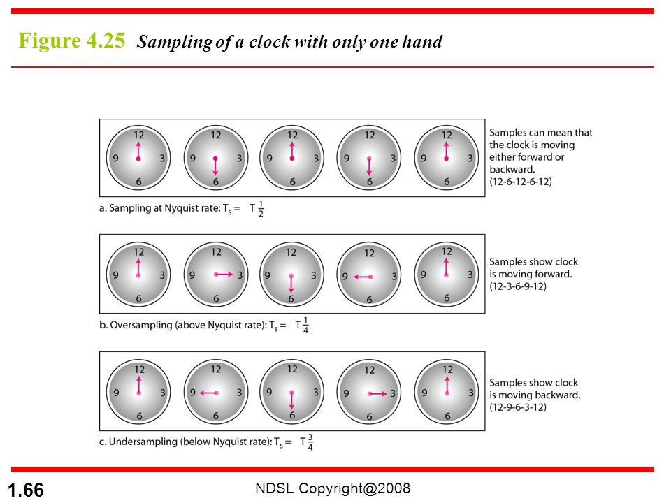 Figure 4.25 Sampling of a clock with only one hand