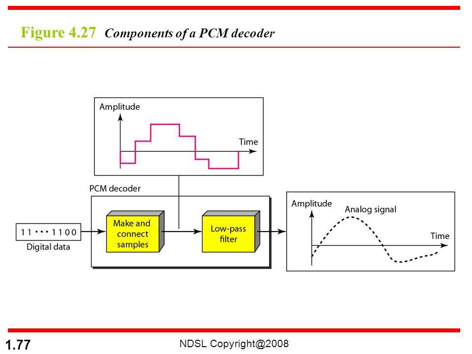 Figure 4.27 Components of a PCM decoder