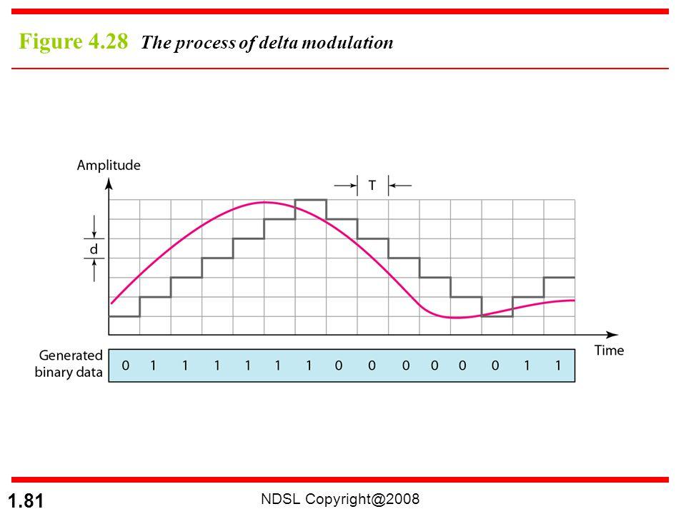 Figure 4.28 The process of delta modulation