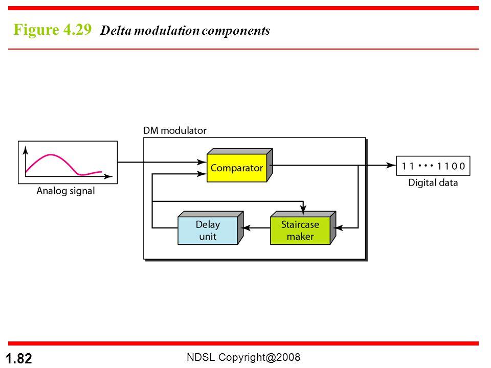 Figure 4.29 Delta modulation components