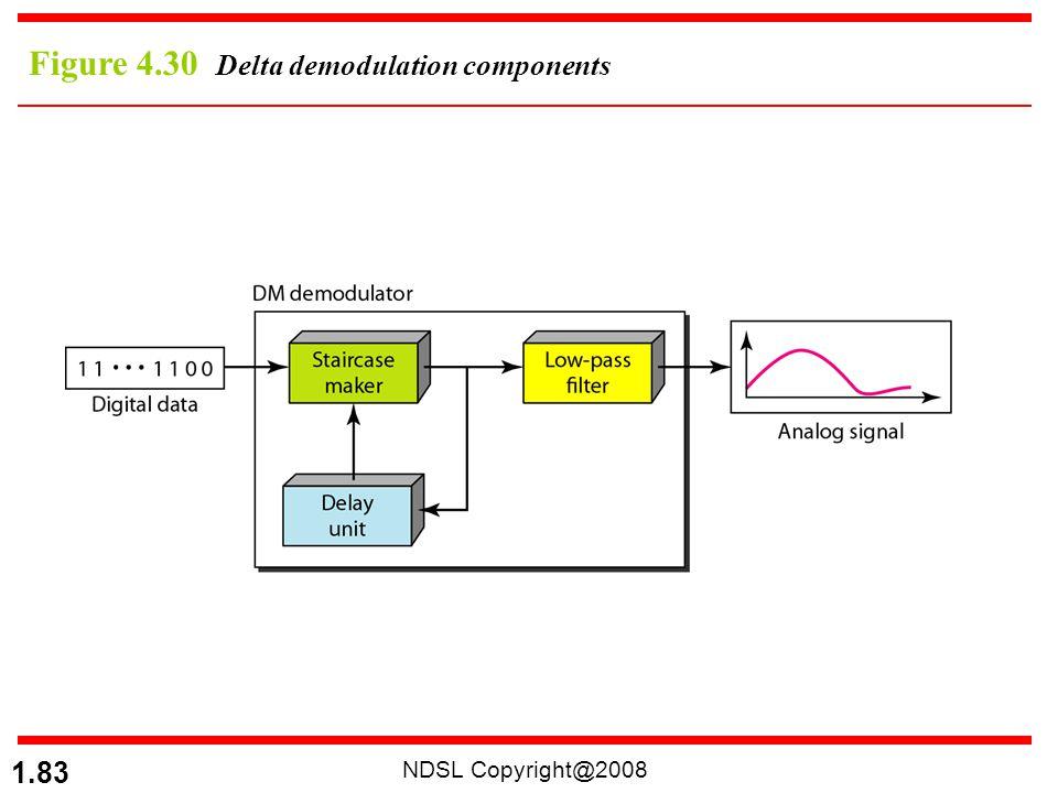 Figure 4.30 Delta demodulation components