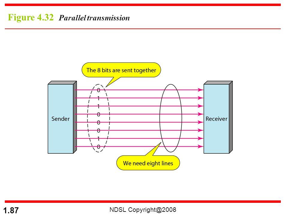 Figure 4.32 Parallel transmission