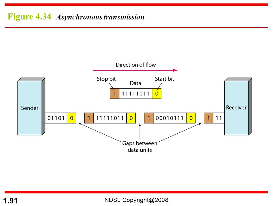Figure 4.34 Asynchronous transmission