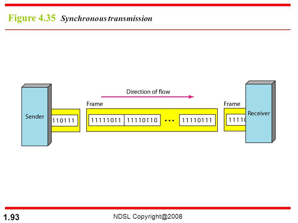 Figure 4.35 Synchronous transmission