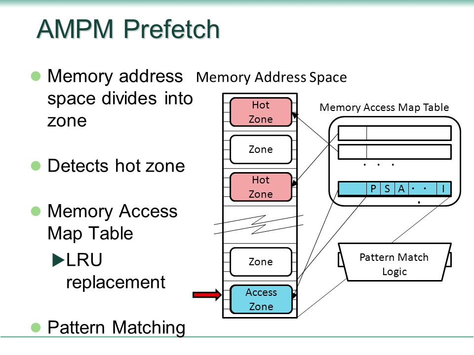 AMPM Prefetch Memory address space divides into zone Detects hot zone