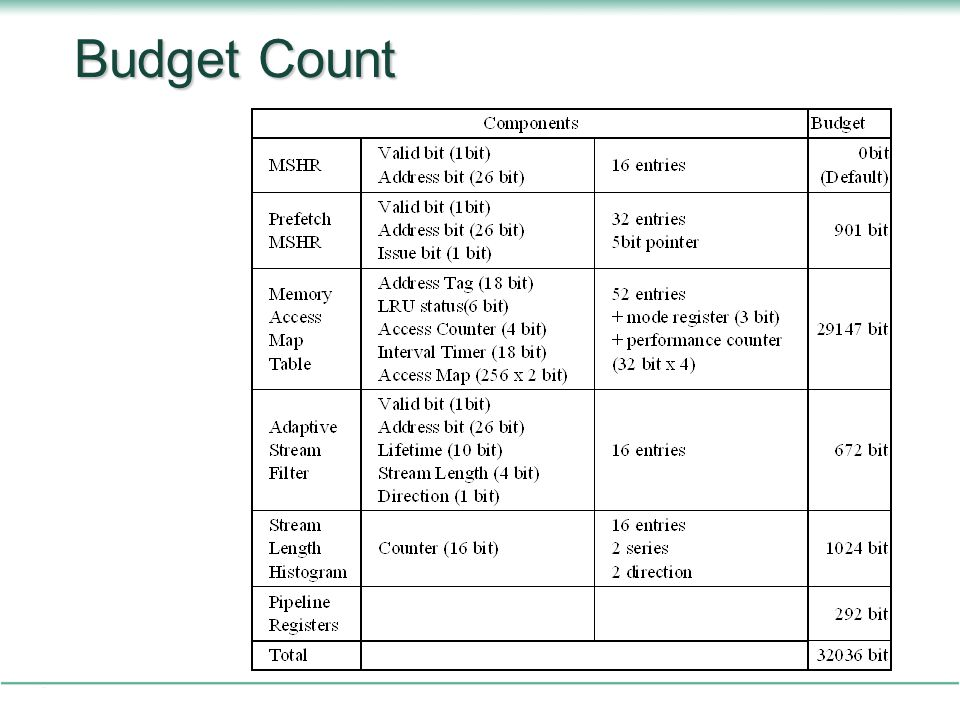 Budget Count This is the budget count of our prefetcher.