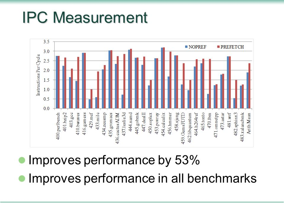 IPC Measurement Improves performance by 53%