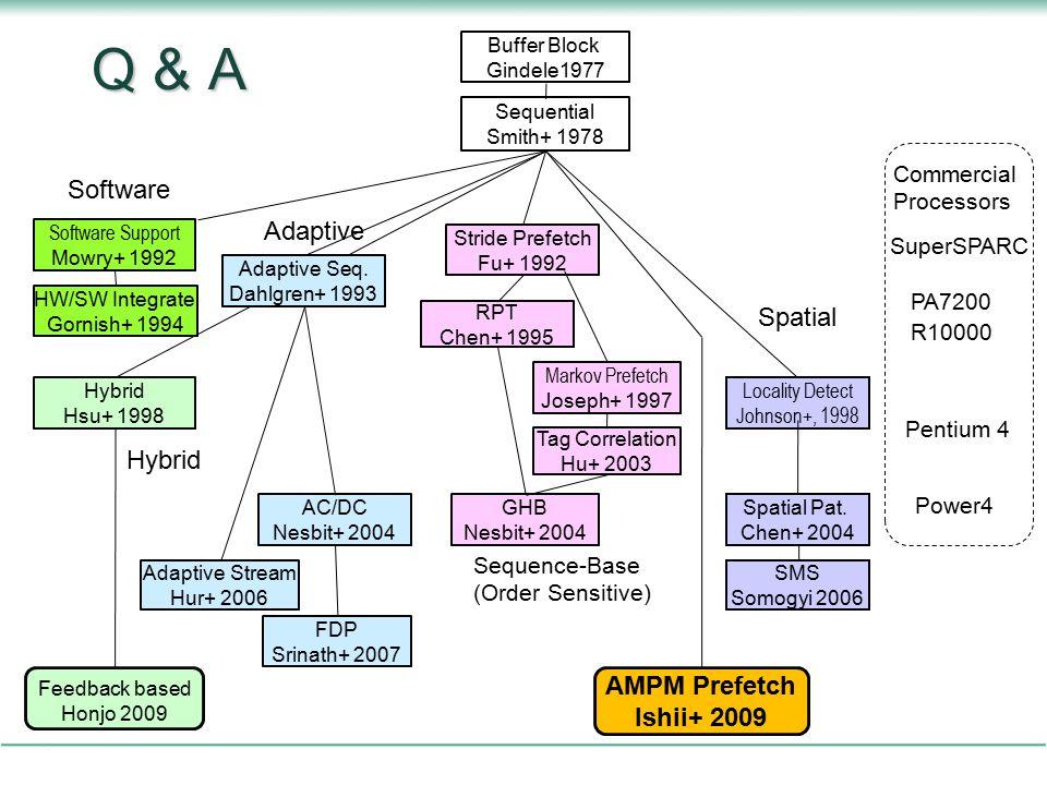 Q & A Software Adaptive Spatial Hybrid AMPM Prefetch Ishii+ 2009