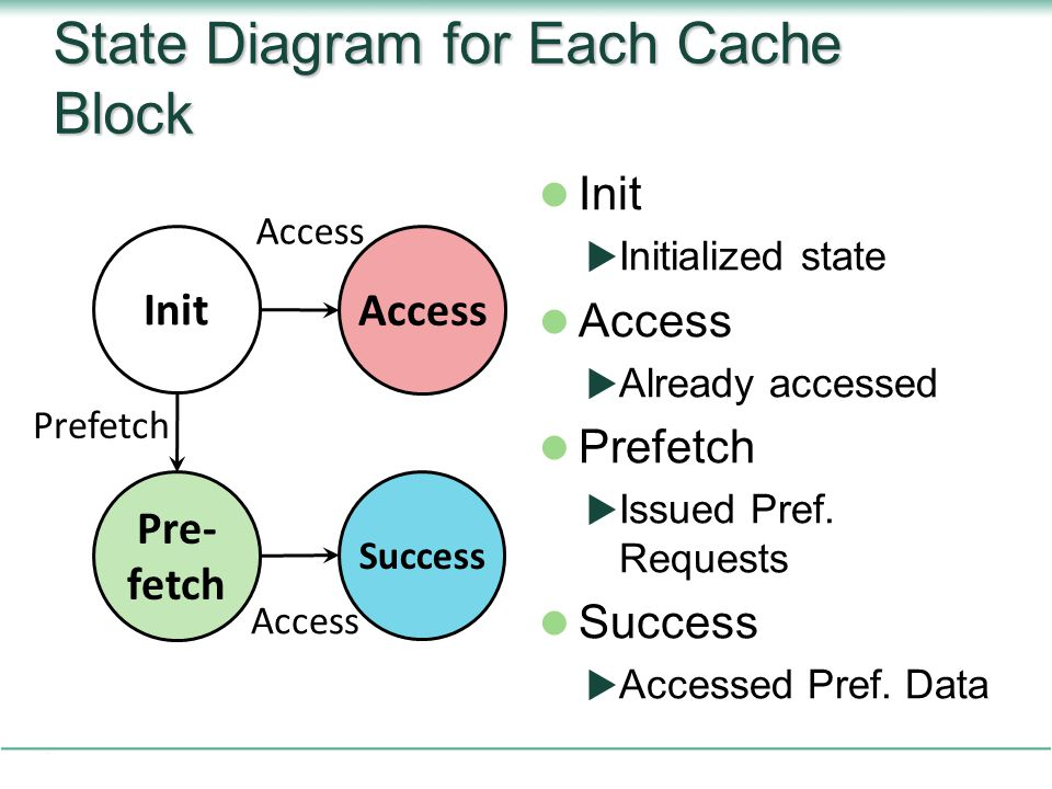 State Diagram for Each Cache Block