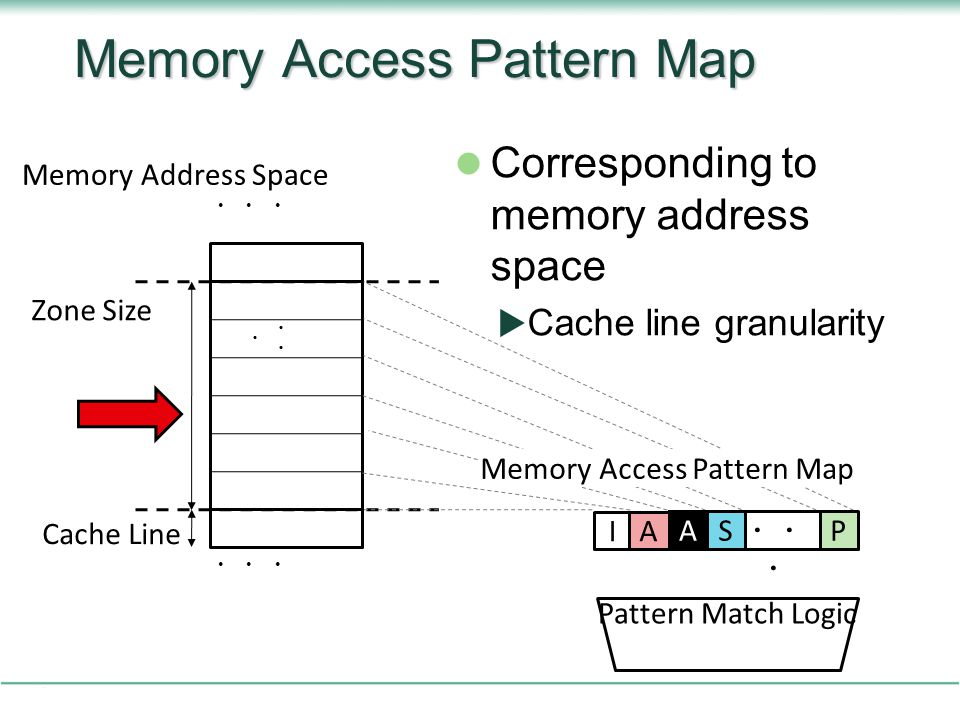 Memory Access Pattern Map
